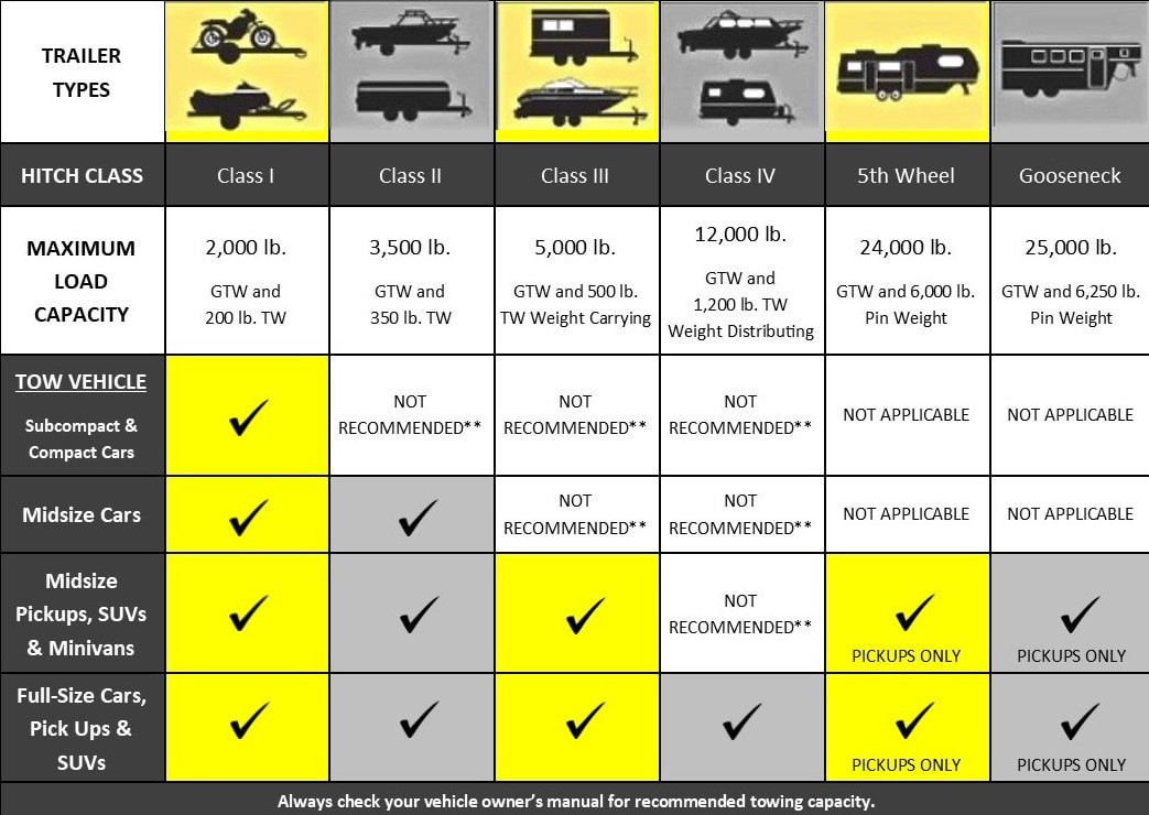 Choosing the right trailer hitch